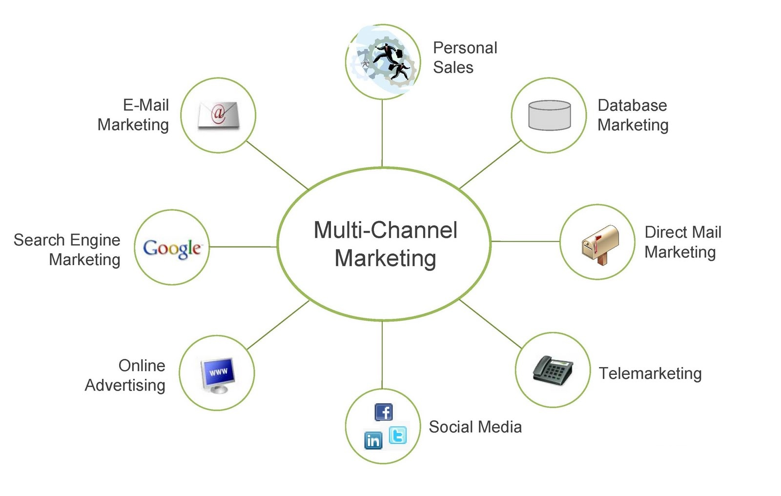 Exploring-Various-Marketing-Channels