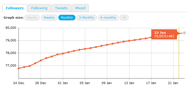 twittercounter-followers-trend