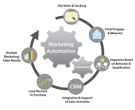 marketing-automation-graphic