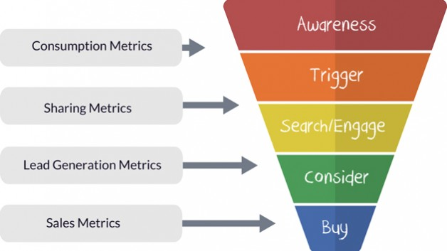 sales_funnel_with_metrics-628x353