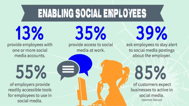 breaking-the-social-sound-barrier-amplifying-brand-voice-through-employee-advocacy-3-638