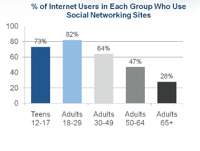 pew-social-networking-sites