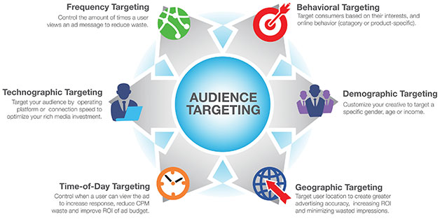audience-targeting-social media marketing
